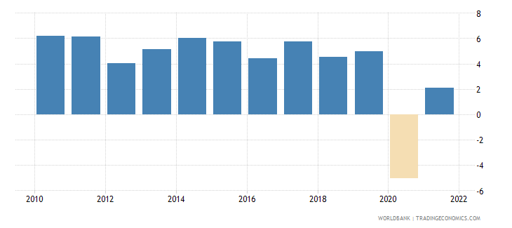 malaysia gni growth annual percent wb data