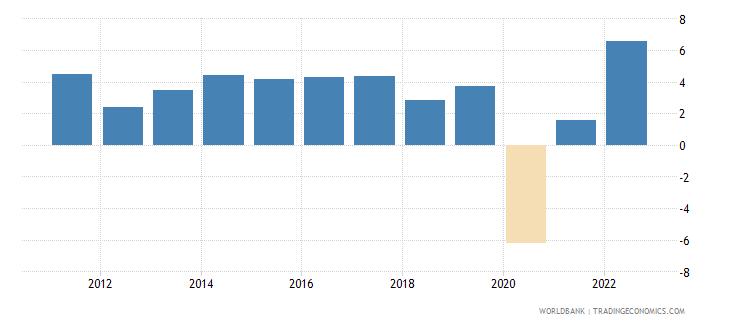 malaysia gni per capita growth annual percent wb data