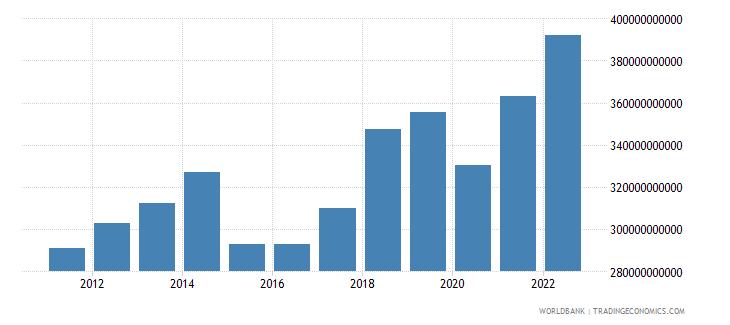 malaysia gni us dollar wb data