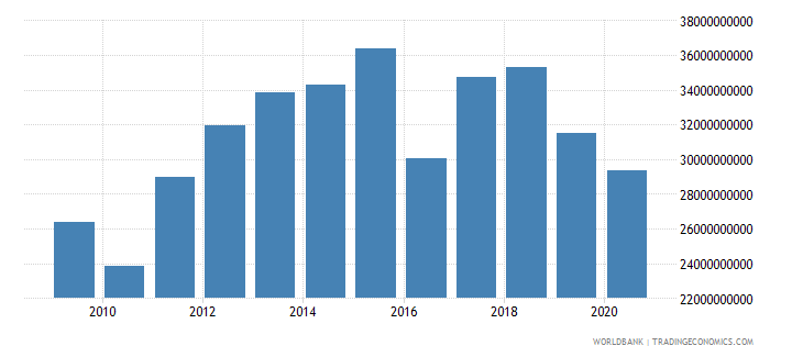 malaysia goods and services expense current lcu wb data