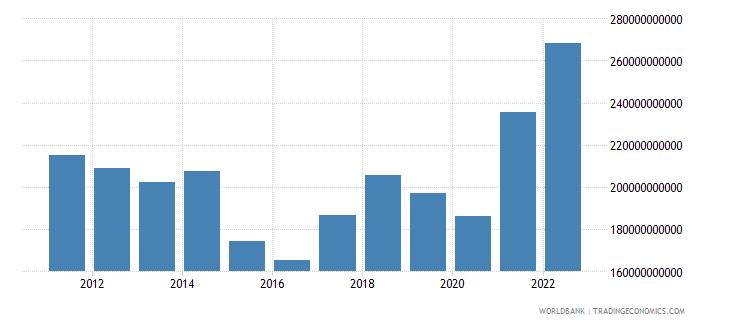 malaysia goods exports bop us dollar wb data