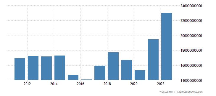 malaysia goods imports bop us dollar wb data
