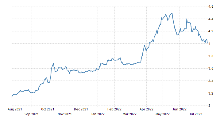 Malaysia Government Bond 10Y