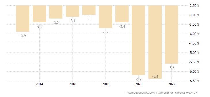 Malaysia Government Budget