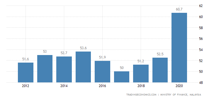 Malaysia Government Debt to GDP