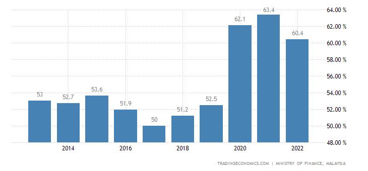 Malaysia Government Debt to GDP