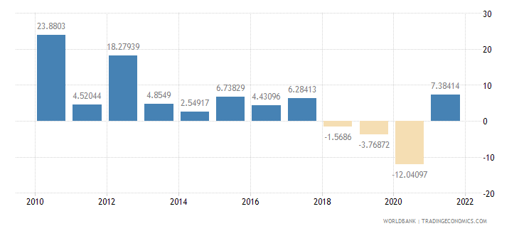 malaysia gross capital formation annual percent growth wb data