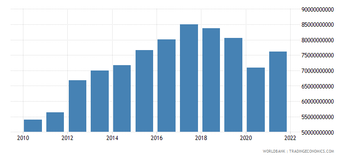 malaysia gross capital formation constant 2000 us dollar wb data