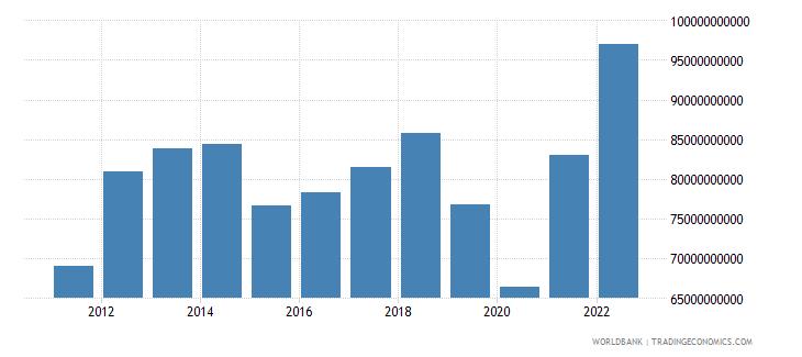 malaysia gross capital formation us dollar wb data