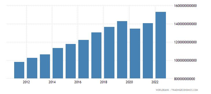 malaysia gross domestic income constant lcu wb data