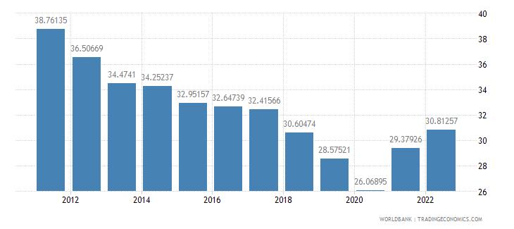 malaysia gross domestic savings percent of gdp wb data