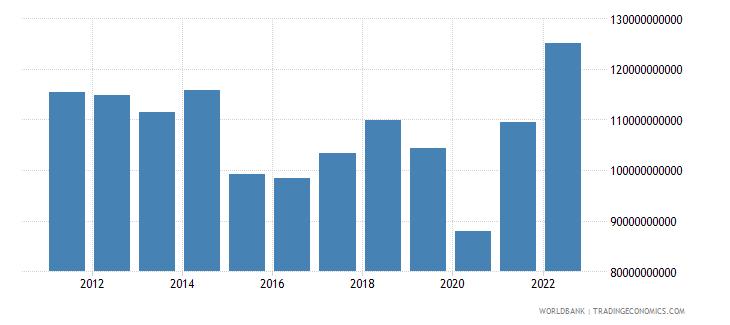 malaysia gross domestic savings us dollar wb data