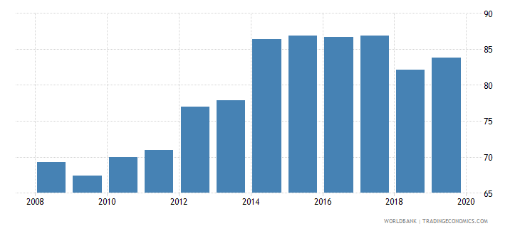 malaysia gross enrolment ratio upper secondary female percent wb data