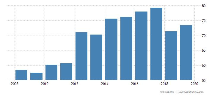 malaysia gross enrolment ratio upper secondary male percent wb data