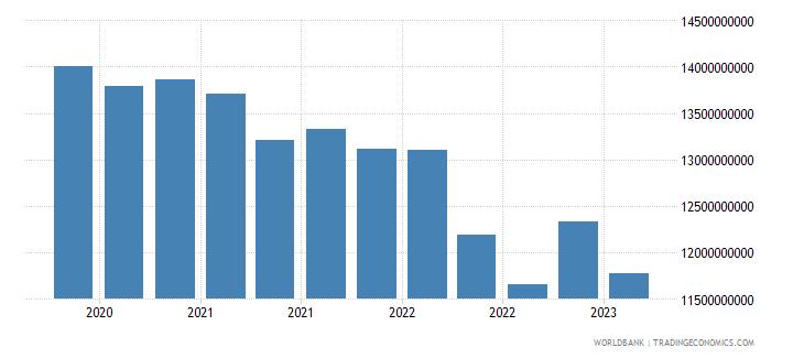 malaysia gross ext debt pos  deposit taking corp  exc cb long term debt securities usd wb data