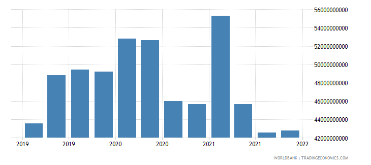malaysia gross ext debt pos  deposit taking corp  exc cb short term loans usd wb data