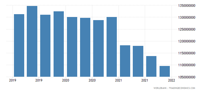 malaysia gross ext debt pos  general government long term loans usd wb data