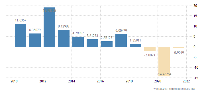 malaysia gross fixed capital formation annual percent growth wb data