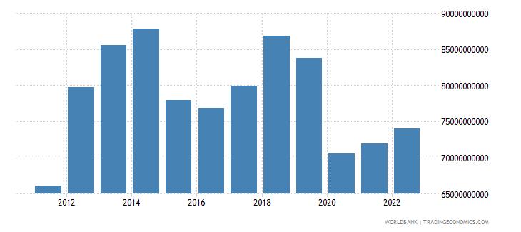 malaysia gross fixed capital formation us dollar wb data