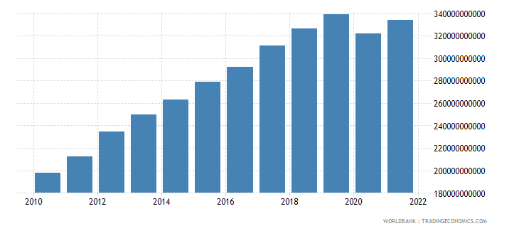 malaysia gross national expenditure constant 2000 us dollar wb data