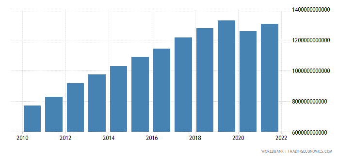 malaysia gross national expenditure constant lcu wb data