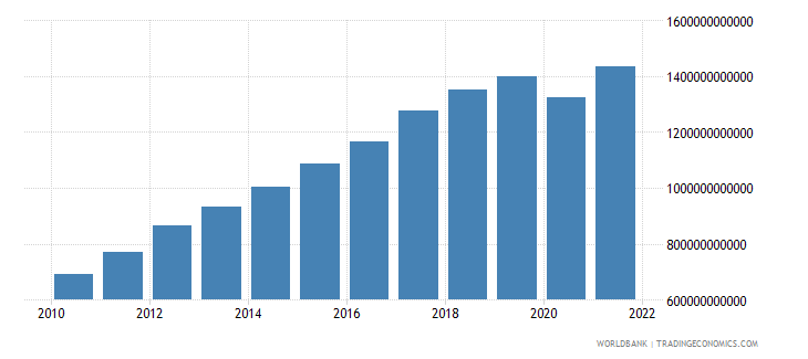 malaysia gross national expenditure current lcu wb data