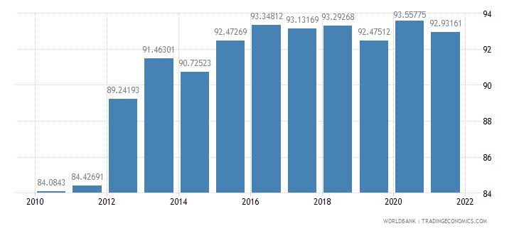 malaysia gross national expenditure percent of gdp wb data