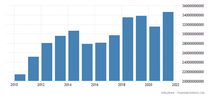 malaysia gross national expenditure us dollar wb data