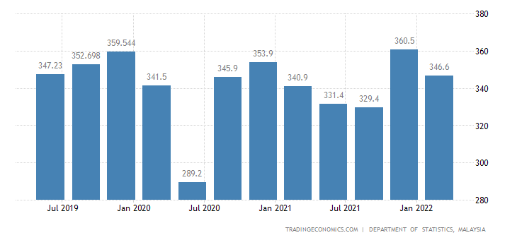 Malaysia Gross National Income