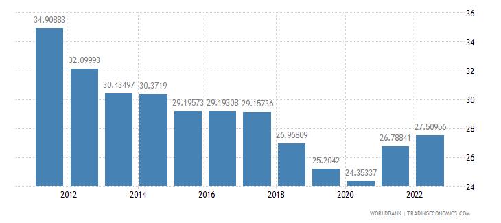 malaysia gross savings percent of gni wb data