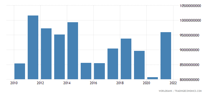 malaysia gross savings us dollar wb data
