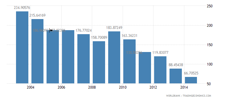 malaysia health expenditure total percent of gdp wb data