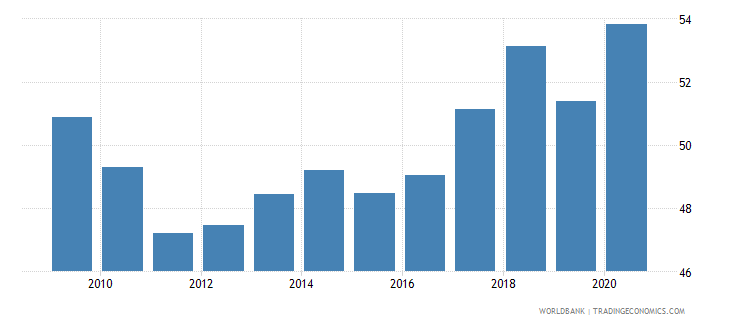 malaysia high technology exports percent of manufactured exports wb data