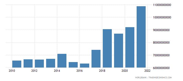 malaysia high technology exports us dollar wb data