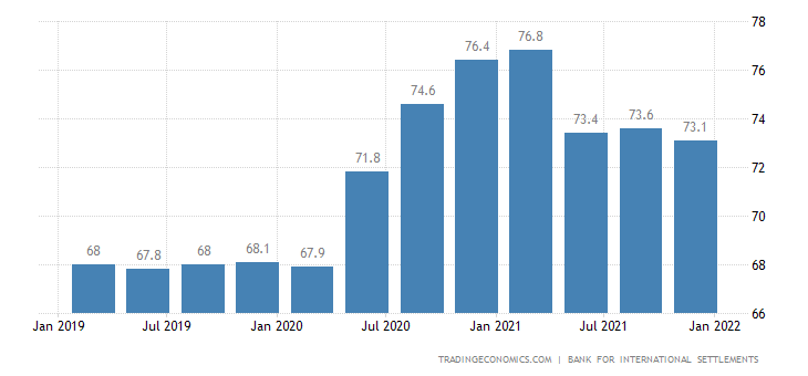 Malaysia Households Debt To GDP