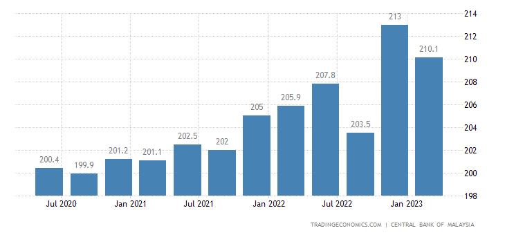 Malaysia House Price Index Yoy Change 2019 Data Chart