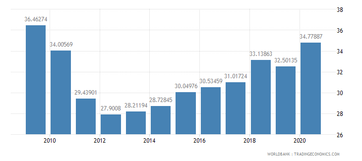 malaysia ict goods exports percent of total goods exports wb data
