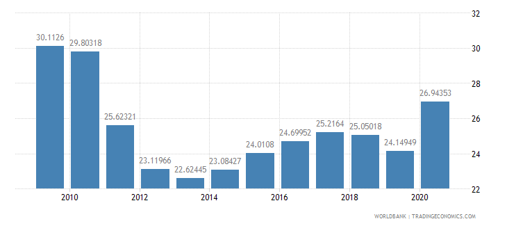 malaysia ict goods imports percent total goods imports wb data