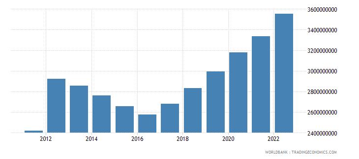 malaysia ict service exports bop us dollar wb data