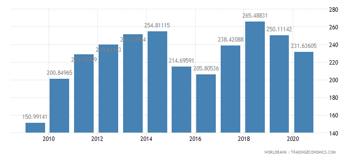 malaysia import value index 2000  100 wb data