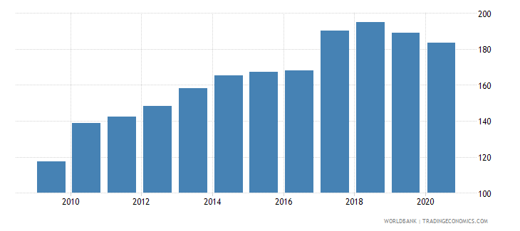 malaysia import volume index 2000  100 wb data