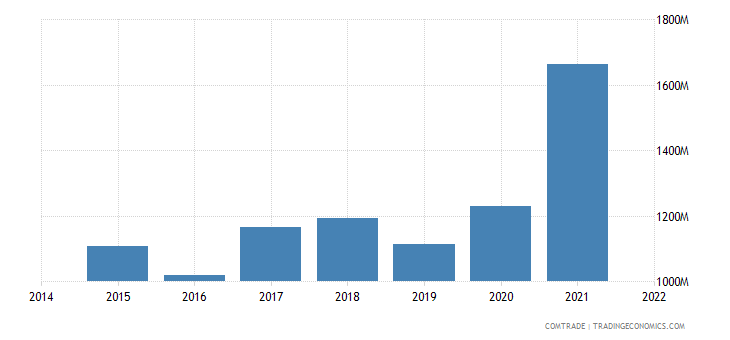 malaysia imports argentina