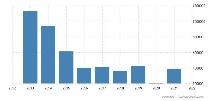 malaysia imports australia aluminum bars rods profiles
