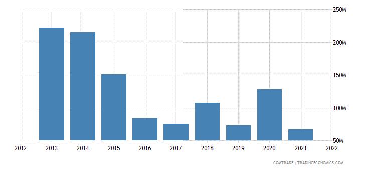 malaysia imports australia aluminum