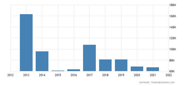 malaysia imports australia iron steel
