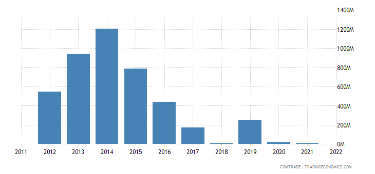 malaysia imports australia nickel