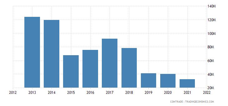malaysia imports australia tin ores concentrates