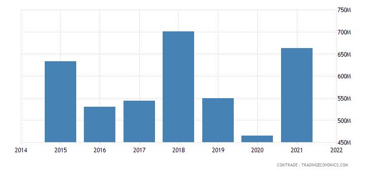 malaysia imports austria