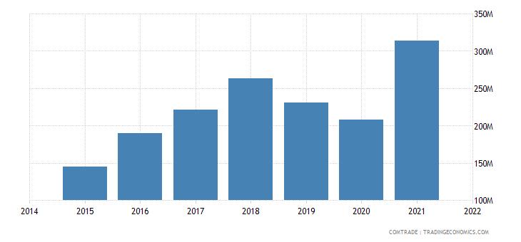 malaysia imports bangladesh