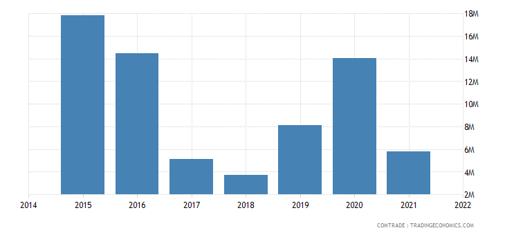 malaysia imports bolivia